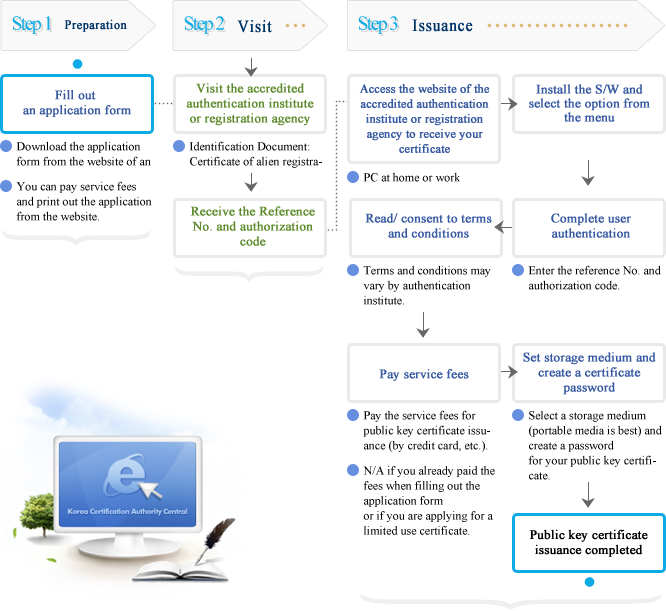 KISA 전자서명인증관리체계